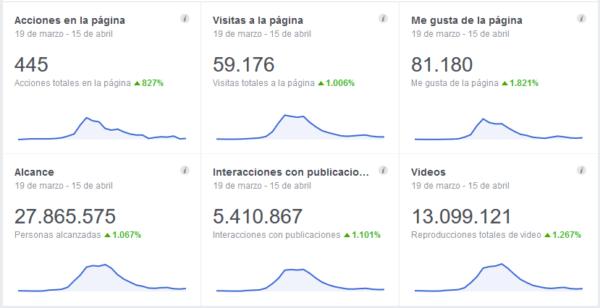 Obtener más de 100 mil seguidores en una página de Facebook